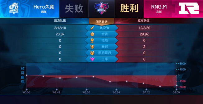 2018RNG.M 9分46秒结束比赛 创KPL秋季赛比赛时长最短记录