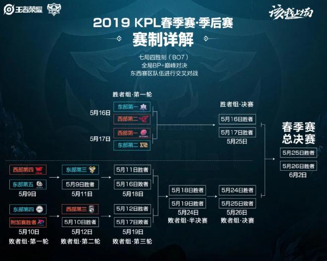 春季赛季后赛赛程公布 QGhappy有望拿下五连冠