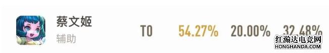 S18蔡文姬胜率登顶 奶妈是如何完美逆袭的?