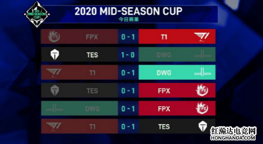2020LOL季中杯首日战果一览:TES与FPX双双晋级