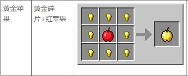 我的世界金苹果如何制作 我的世界金苹果制作方法介绍