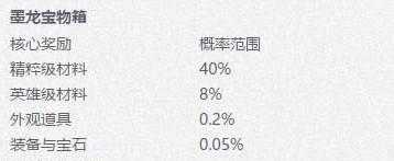 剑灵墨龙宝物箱核心奖励概率是多少 剑灵墨龙宝物箱核心奖励概率一览