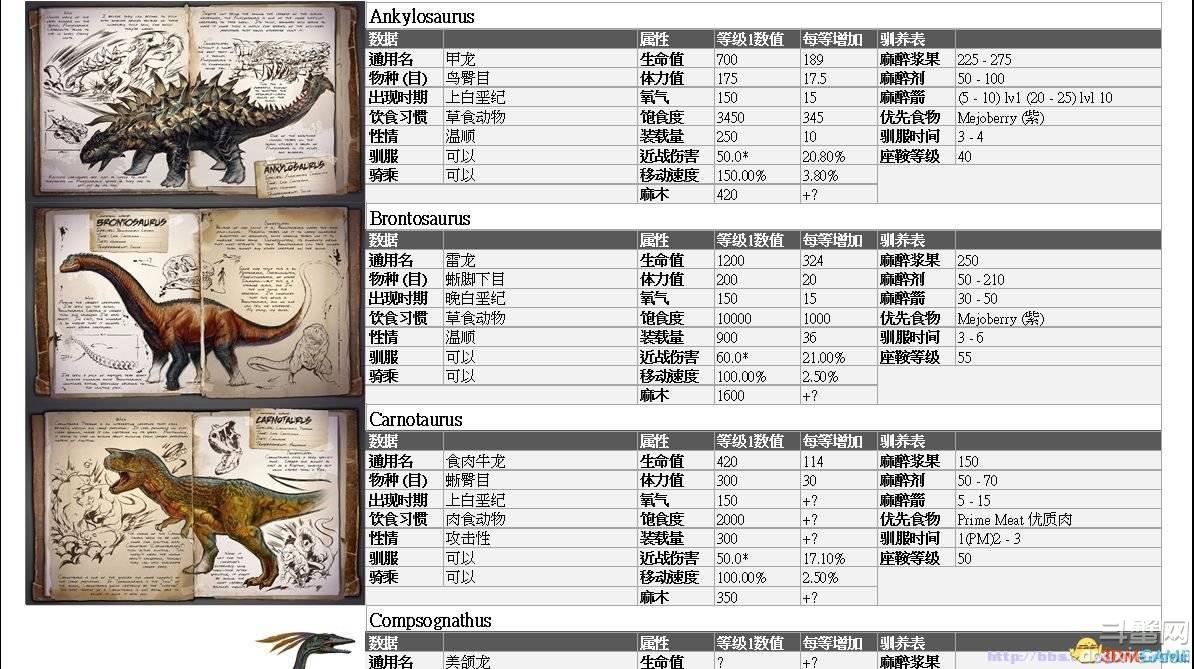 方舟生存进化全物种属性数据一览表 生物资料数据