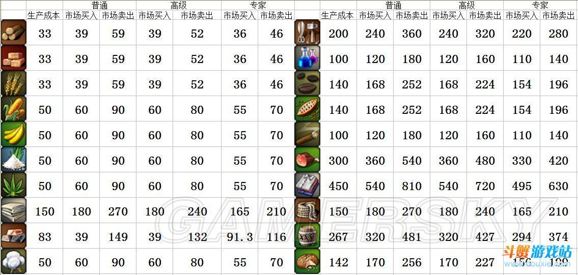 《海商王3》各难度各商品的买入卖出价格参考明细表