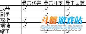 《暗黑3》暴击流法师配装BUILD入门介绍