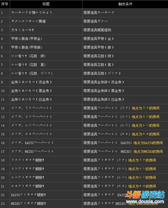 初音未来歌姬计划f全部79个EVENT Collection的触发条件