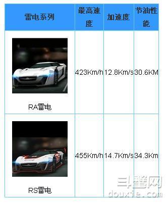天天飞车RS雷电属性深度分析 天天飞车R车哪个最好