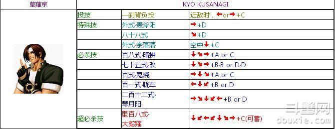 拳皇95草薙京怎么玩 拳皇95草薙京出招表介绍