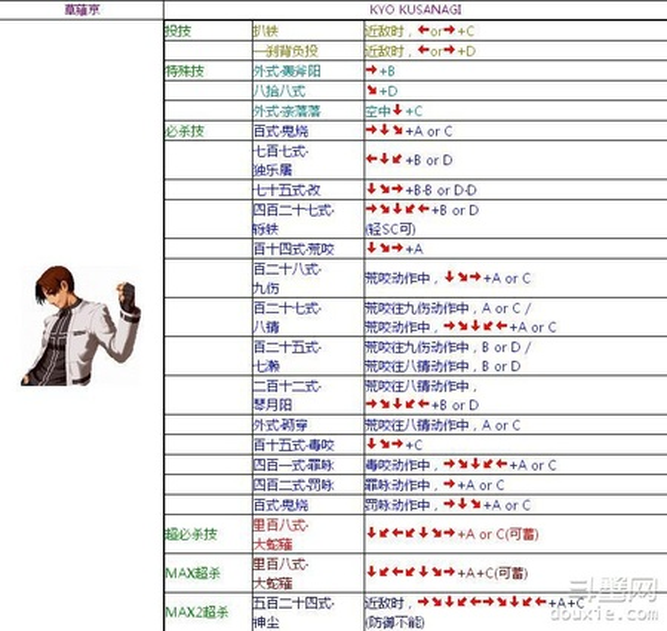 拳皇2002草薙京怎么玩 拳皇2002草薙京出招表介绍