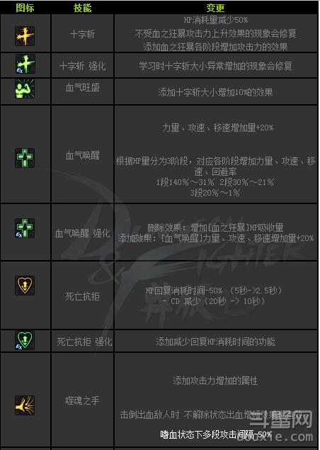 DNF红眼狂战SB2技能修改详情 DNF红眼狂战SB2改了什么