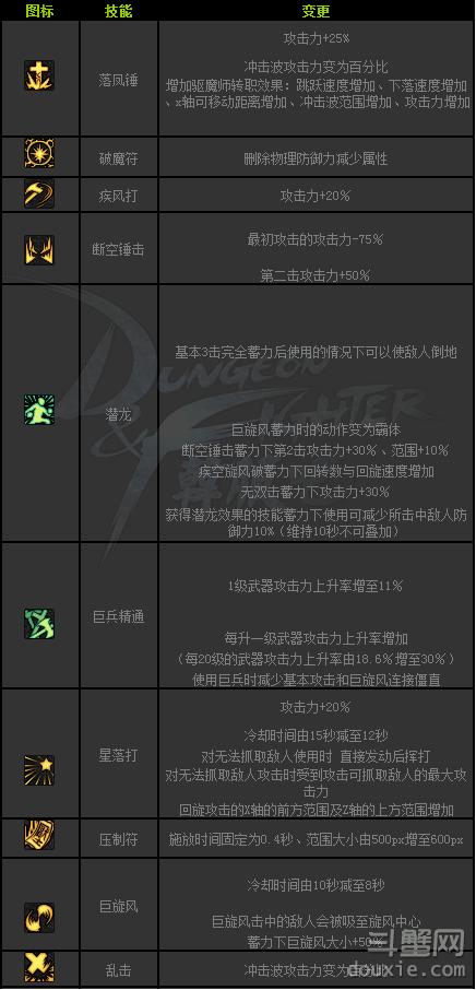 DNF驱魔SB2技能修改详情 DNF驱魔龙斗士SB2技能修改