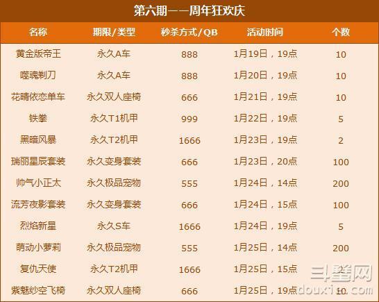 QQ飞车1月19日-1月25日闪购第六期有什么内容多少钱