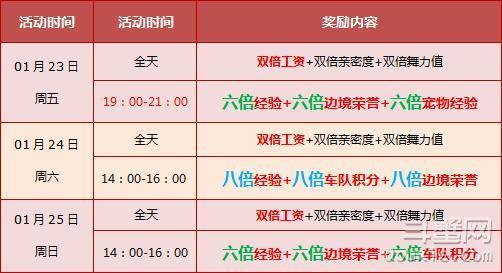 QQ飞车1月23-25日全天八倍经验活动详情介绍