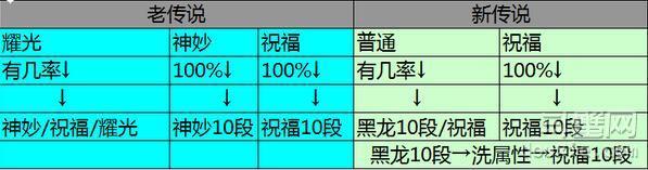 剑灵咒术师版新传说武器升级出祝福几率详解