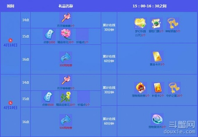 QQ炫舞4月第三周回馈活动表 4月18-19日7000点券祝福点领取