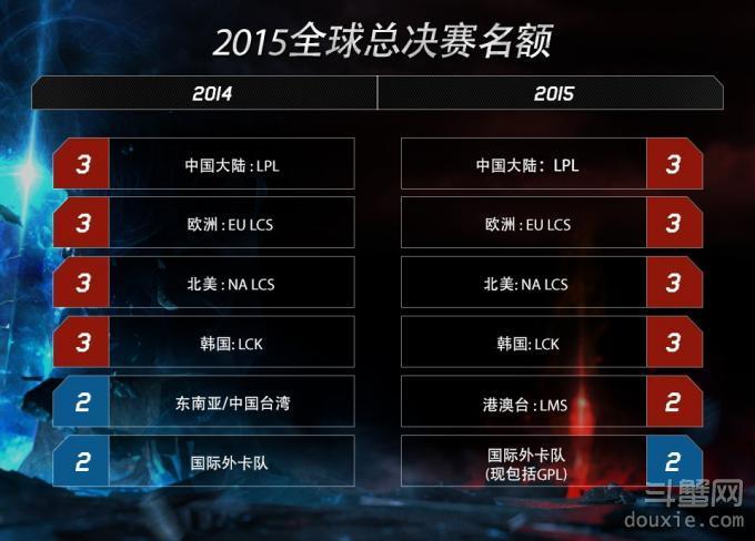 LOL2015年全球总决赛出线规则 全球总决赛名额怎么来