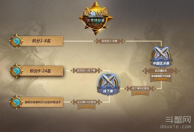 炉石传说世界锦标赛中国区流程 世界锦标赛中国区预选赛说明