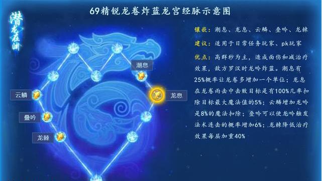 梦幻西游手游龙宫奇经八脉解析攻略一览