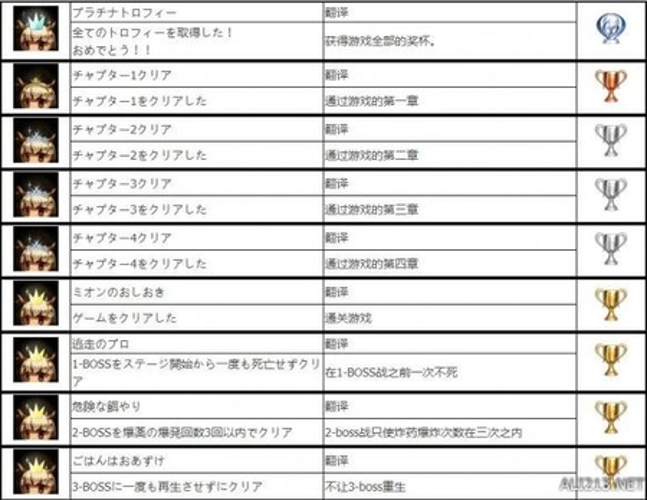 《萤火虫日记》全中文奖杯一览表