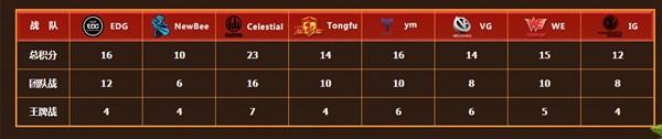 积分榜猜却不透:HTS战队联赛的第十周回顾